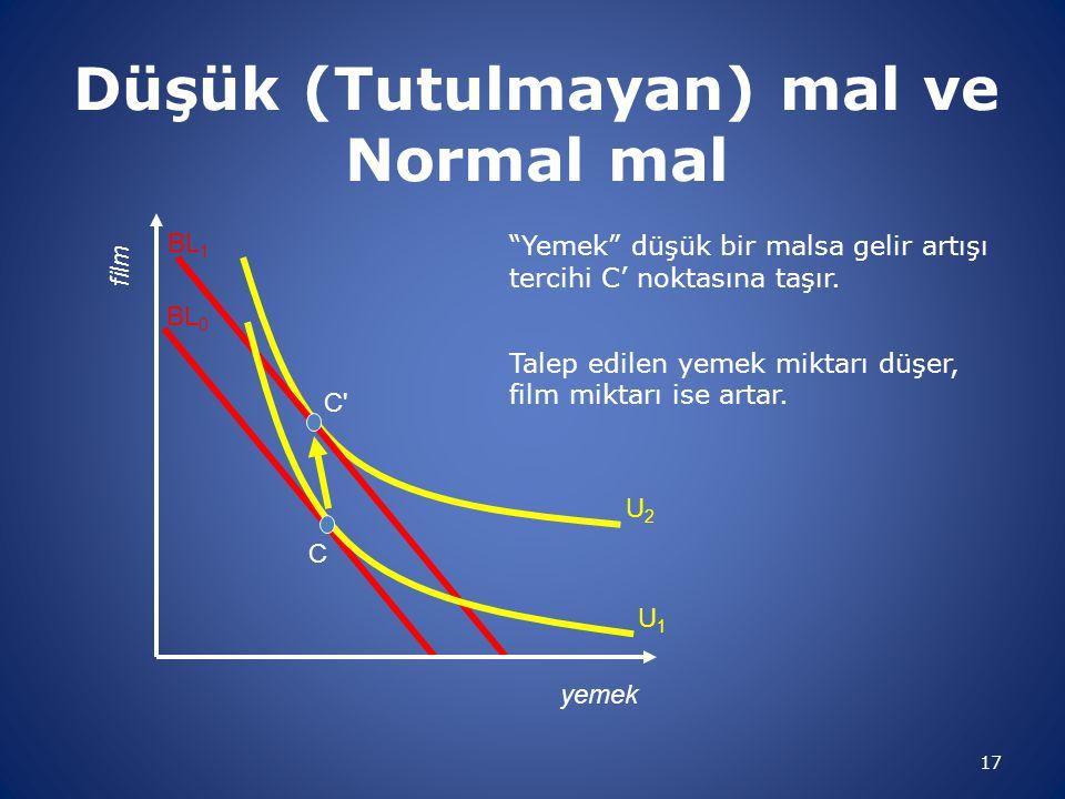 Düşük (Tutulmayan) mal ve Normal mal 17 Yemek düşük bir malsa gelir artışı tercihi C' noktasına taşır.