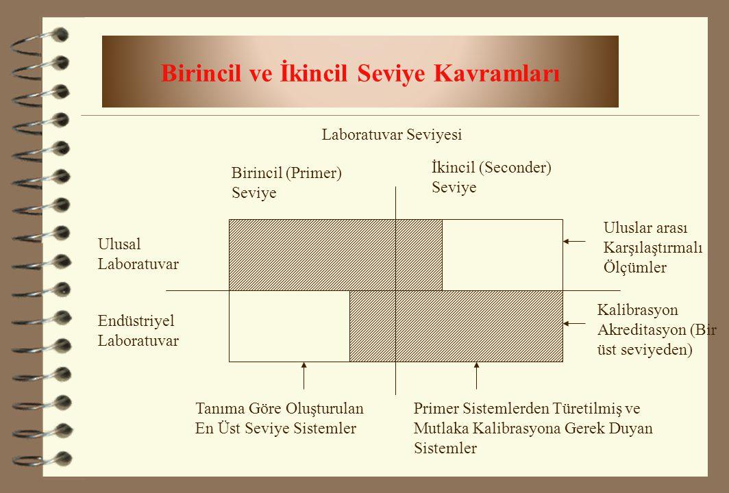 Birincil ve İkincil Seviye Kavramları Laboratuvar Seviyesi Birincil (Primer) Seviye İkincil (Seconder) Seviye Ulusal Laboratuvar Endüstriyel Laboratuv