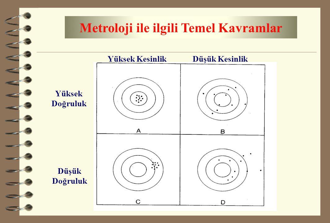 Metroloji ile ilgili Temel Kavramlar Yüksek Kesinlik Yüksek Doğruluk Düşük Doğruluk Düşük Kesinlik