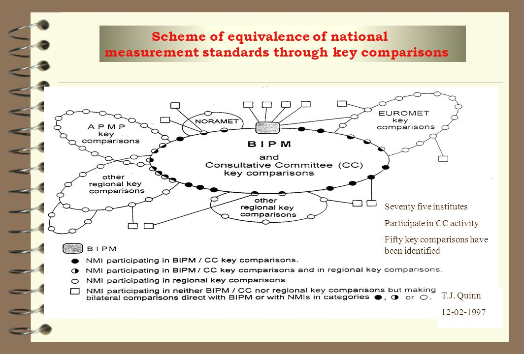 Scheme of equivalence of national measurement standards through key comparisons T.J. Quinn 12-02-1997 Seventy five institutes Participate in CC activi