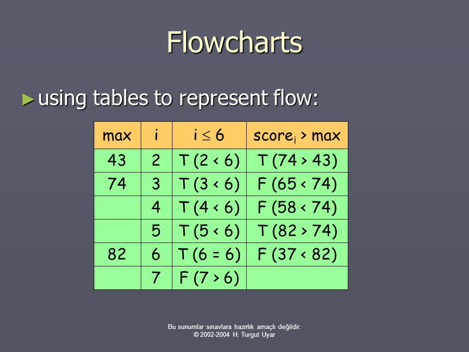 Bu sunumlar sınavlara hazırlık amaçlı değildir. © 2002-2004 H. Turgut Uyar Flowcharts ► using tables to represent flow: i  6score i > maxmaxi T (2 <