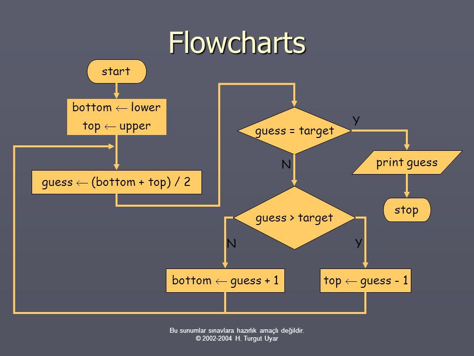 Bu sunumlar sınavlara hazırlık amaçlı değildir. © 2002-2004 H. Turgut Uyar Flowcharts start bottom  lower top  upper guess  (bottom + top) / 2 gues