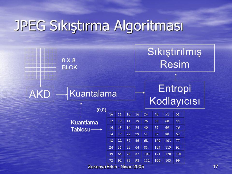 Zekeriya Erkin - Nisan 200517 JPEG Sıkıştırma Algoritması AKD Kuantalama Kuantlama Tablosu Entropi Kodlayıcısı Sıkıştırılmış Resim 8 X 8 BLOK 16111016