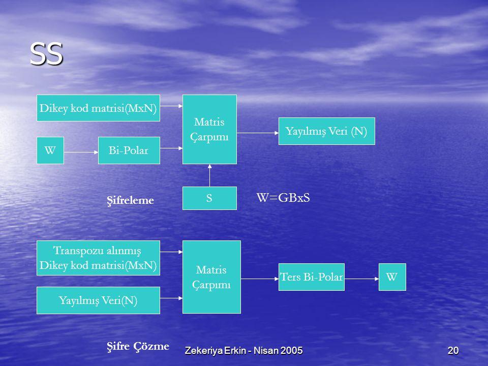 Zekeriya Erkin - Nisan 200520 SS W=GBxS Şifreleme Şifre Çözme Matris Çarpımı Dikey kod matrisi(MxN) WBi-Polar Yayılmış Veri (N) S Matris Çarpımı Transpozu alınmış Dikey kod matrisi(MxN) WTers Bi-Polar Yayılmış Veri(N)