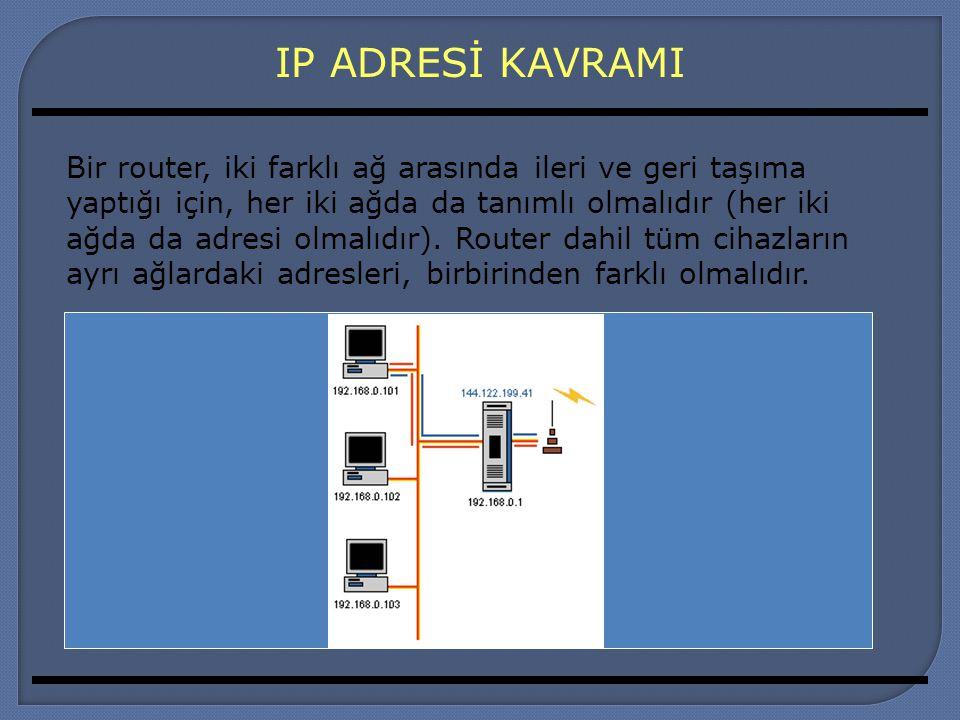 IP ADRESİ KAVRAMI Bir router, iki farklı ağ arasında ileri ve geri taşıma yaptığı için, her iki ağda da tanımlı olmalıdır (her iki ağda da adresi olma