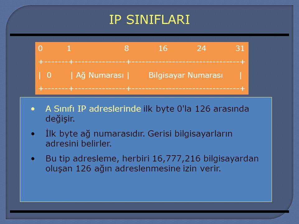 IP SINIFLARI A Sınıfı IP adreslerinde ilk byte 0'la 126 arasında değişir. İlk byte ağ numarasıdır. Gerisi bilgisayarların adresini belirler. Bu tip ad