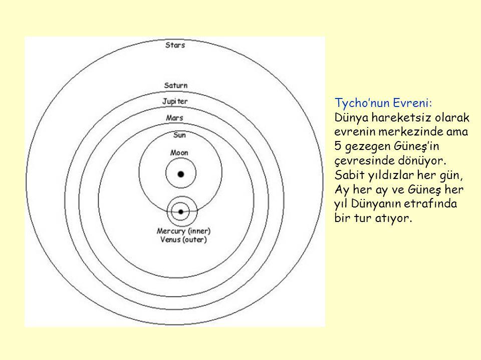Tycho'nun Evreni: Dünya hareketsiz olarak evrenin merkezinde ama 5 gezegen Güneş'in çevresinde dönüyor. Sabit yıldızlar her gün, Ay her ay ve Güneş he