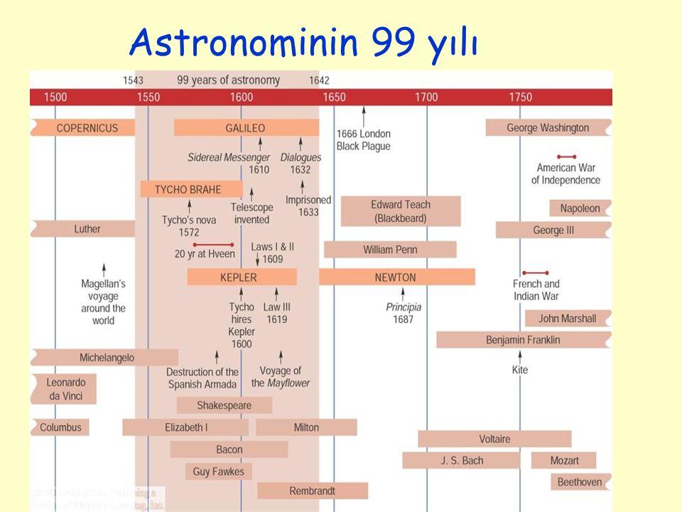 Astronominin 99 yılı