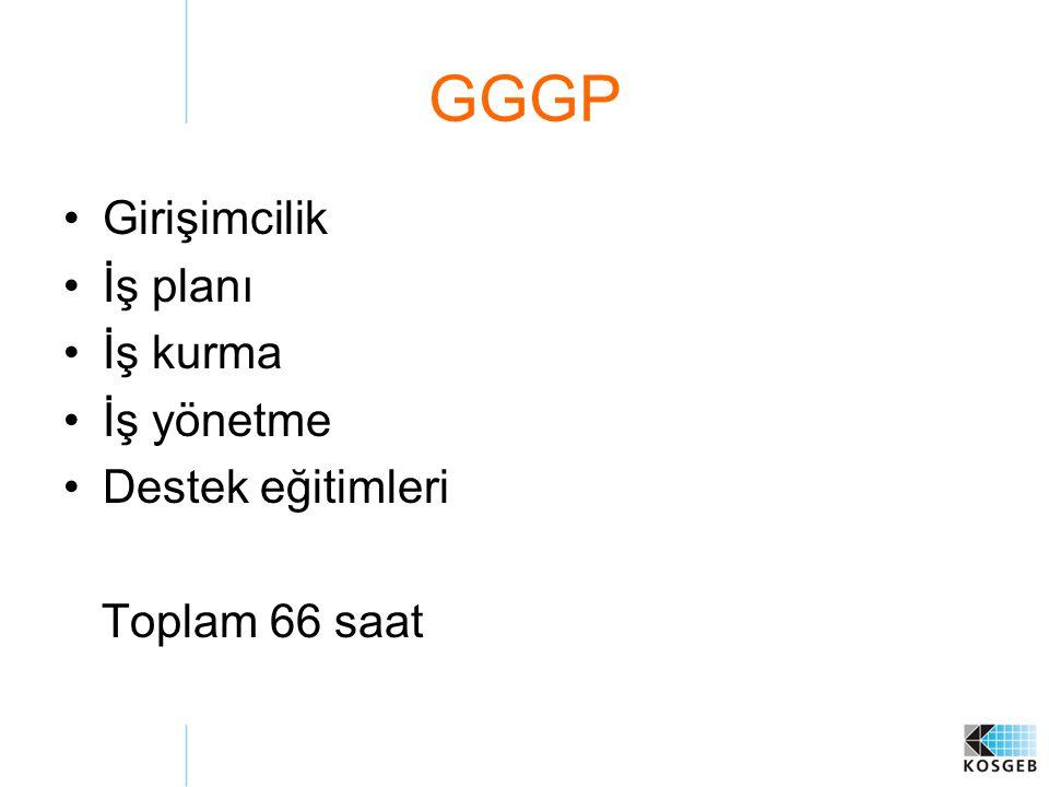 GGGP Girişimcilik İş planı İş kurma İş yönetme Destek eğitimleri Toplam 66 saat