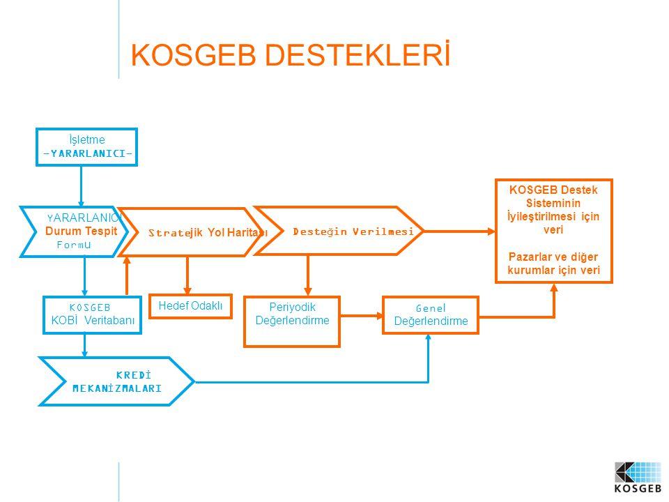 KOSGEB DESTEKLERİ KOSGEB Destek Sisteminin İyileştirilmesi için veri Pazarlar ve diğer kurumlar için veri İşletme -YARARLANICI- KOSGEB KOBİ Veritabanı