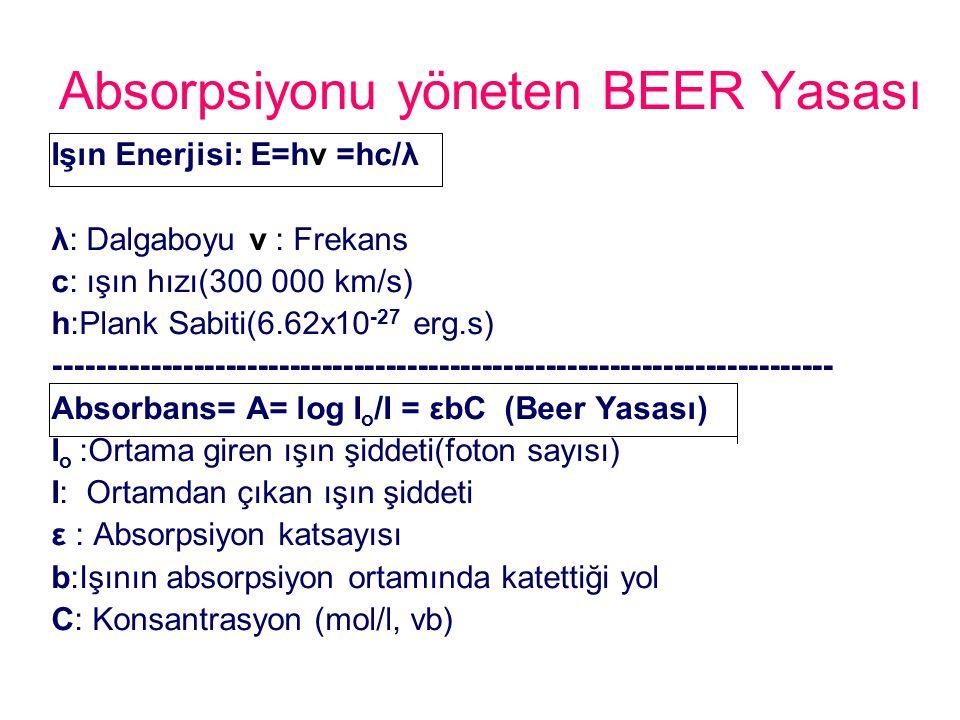 Absorpsiyonu yöneten BEER Yasası Işın Enerjisi: E=hν =hc/λ λ: Dalgaboyu ν : Frekans c: ışın hızı(300 000 km/s) h:Plank Sabiti(6.62x10 -27 erg.s) -----