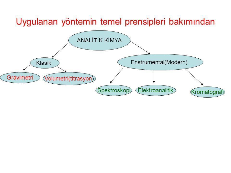 Uygulanan yöntemin temel prensipleri bakımından ANALİTİK KİMYA Klasik Enstrumental(Modern) Gravimetri Volumetri(titrasyon) Spektroskopi Elektroanaliti