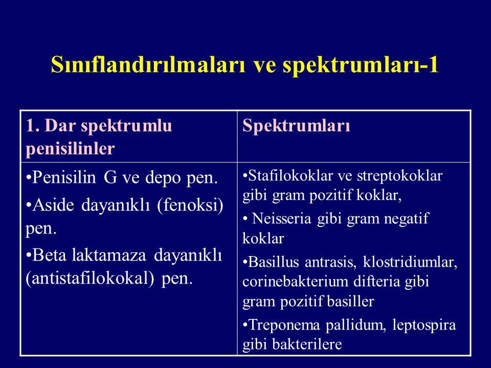 Sınıflandırılmaları ve spektrumları-1 1. Dar spektrumlu penisilinler Spektrumları Penisilin G ve depo pen. Aside dayanıklı (fenoksi) pen. Beta laktama