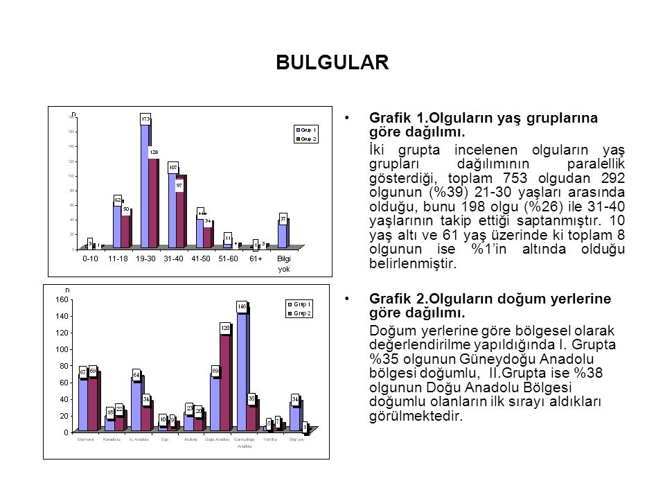 BULGULAR Grafik 1.Olguların yaş gruplarına göre dağılımı. İki grupta incelenen olguların yaş grupları dağılımının paralellik gösterdiği, toplam 753 ol