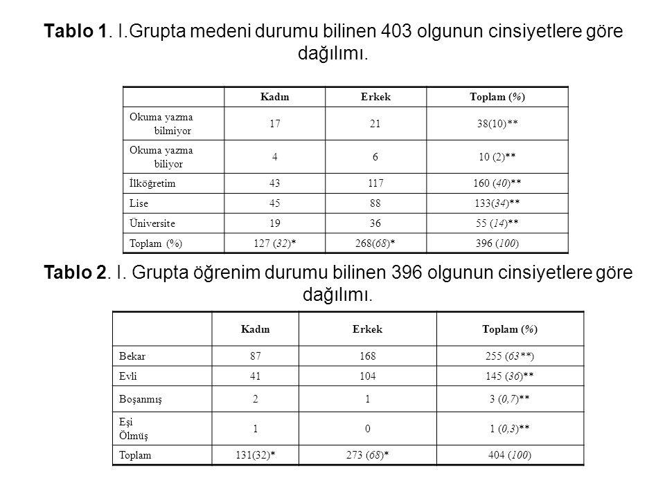 Tablo 1. I.Grupta medeni durumu bilinen 403 olgunun cinsiyetlere göre dağılımı. KadınErkekToplam (%) Bekar87168255 (63**) Evli41104145 (36)** Boşanmış