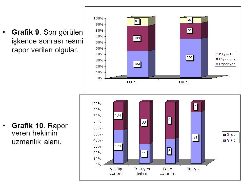 Grafik 9. Son görülen işkence sonrası resmi rapor verilen olgular. Grafik 10. Rapor veren hekimin uzmanlık alanı.