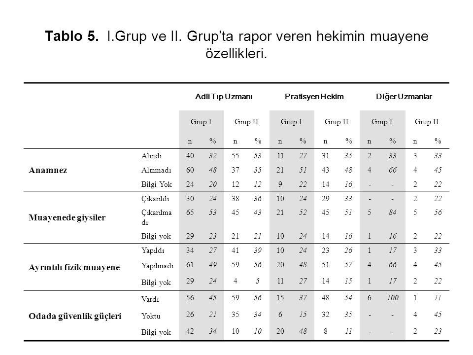 Tablo 5. I.Grup ve II. Grup'ta rapor veren hekimin muayene özellikleri. Adli Tıp UzmanıPratisyen HekimDiğer Uzmanlar Grup IGrup IIGrup IGrup IIGrup IG