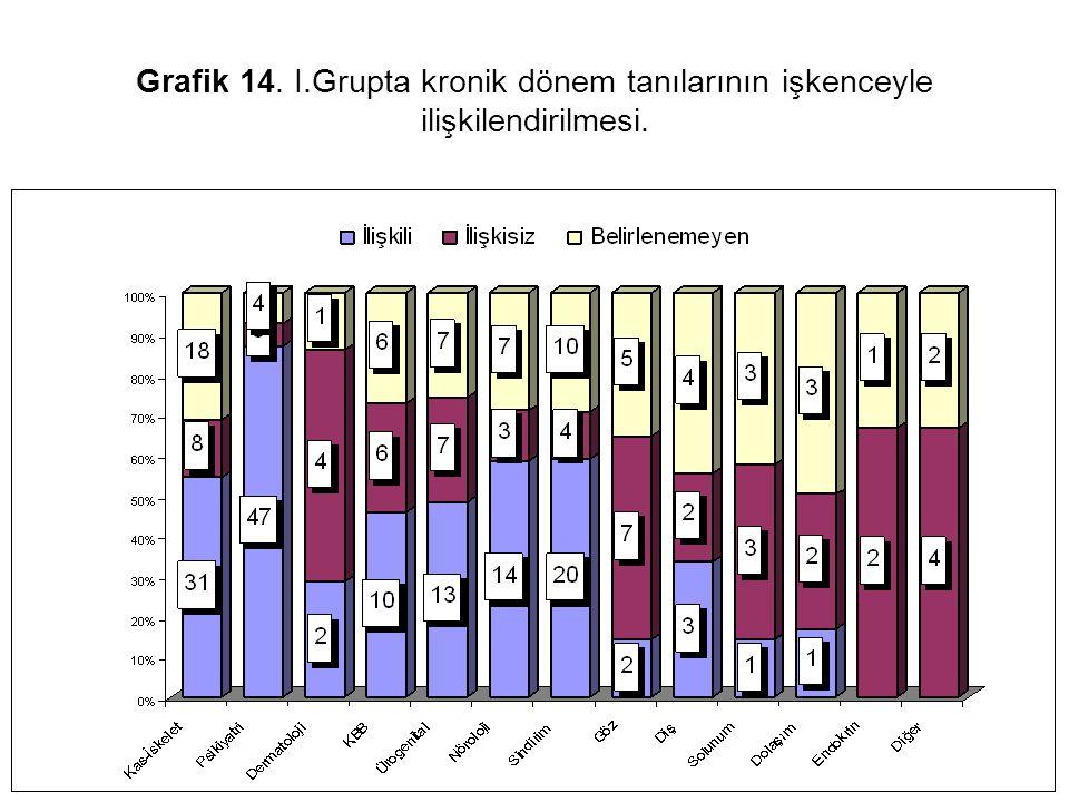 Grafik 14. I.Grupta kronik dönem tanılarının işkenceyle ilişkilendirilmesi.