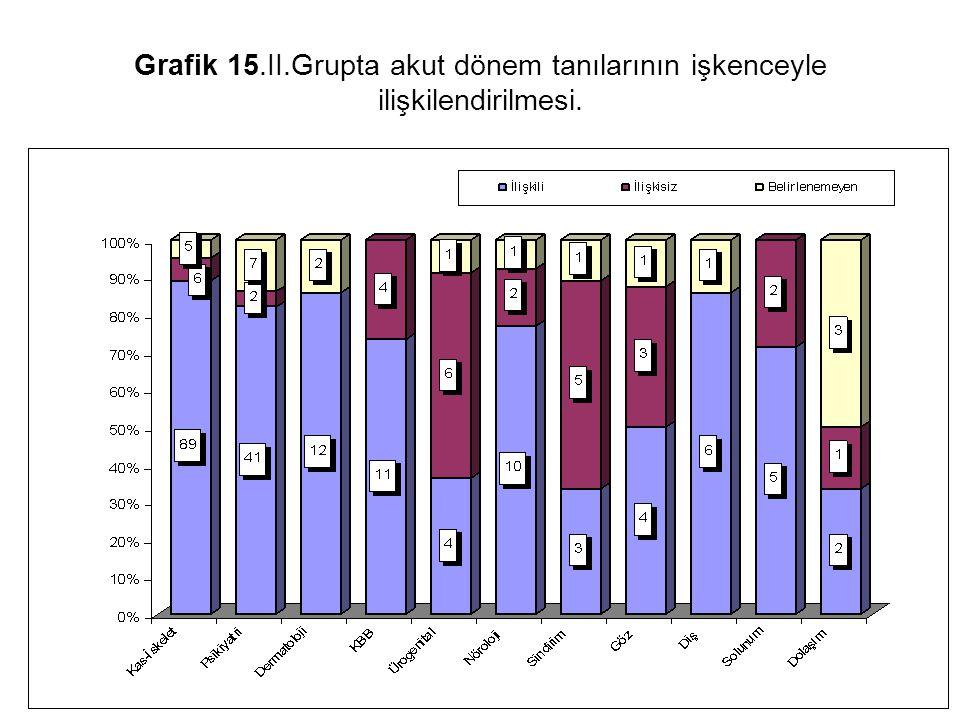 Grafik 15.II.Grupta akut dönem tanılarının işkenceyle ilişkilendirilmesi.