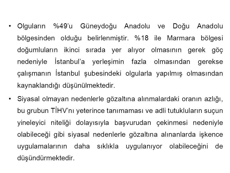 Olguların %49'u Güneydoğu Anadolu ve Doğu Anadolu bölgesinden olduğu belirlenmiştir. %18 ile Marmara bölgesi doğumluların ikinci sırada yer alıyor olm
