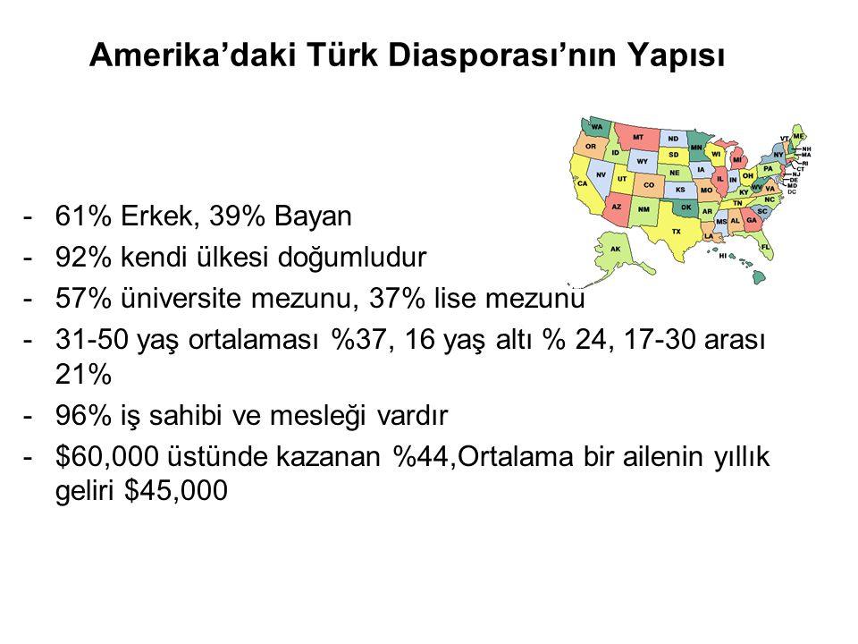 Amerika'daki Türk Diasporası'nın Yapısı -61% Erkek, 39% Bayan -92% kendi ülkesi doğumludur -57% üniversite mezunu, 37% lise mezunu -31-50 yaş ortalama