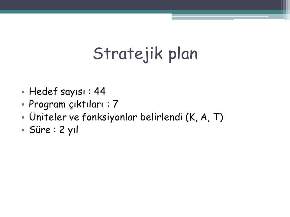 Stratejik plan Hedef sayısı : 44 Program çıktıları : 7 Üniteler ve fonksiyonlar belirlendi (K, A, T) Süre : 2 yıl