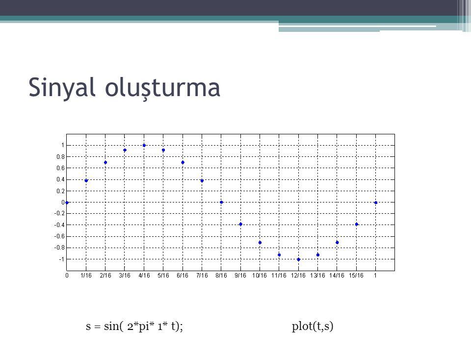 Sinyal oluşturma s = sin( 2*pi* 1* t);plot(t,s)