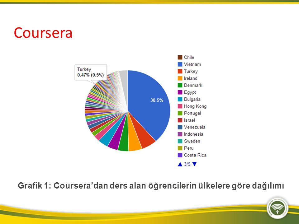 Grafik 1: Coursera'dan ders alan öğrencilerin ülkelere göre dağılımı Coursera