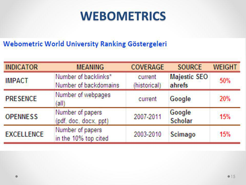 WEBOMETRICS 15