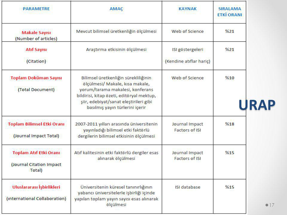 URAP 17