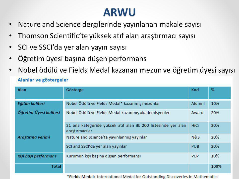 ARWU Nature and Science dergilerinde yayınlanan makale sayısı Thomson Scientific'te yüksek atıf alan araştırmacı sayısı SCI ve SSCI'da yer alan yayın