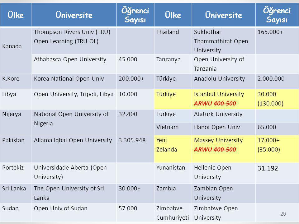 ÜlkeÜniversite Öğrenci Sayısı ÜlkeÜniversite Öğrenci Sayısı Kanada Thompson Rivers Univ (TRU) Open Learning (TRU-OL) Thailand Sukhothai Thammathirat O