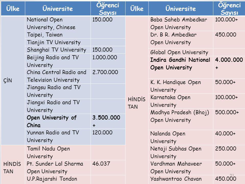 ÜlkeÜniversite Öğrenci Sayısı ÜlkeÜniversite Öğrenci Sayısı ÇİN National Open University, Chinese Taipei, Taiwan 150.000 HİNDİS TAN Baba Saheb Ambedka