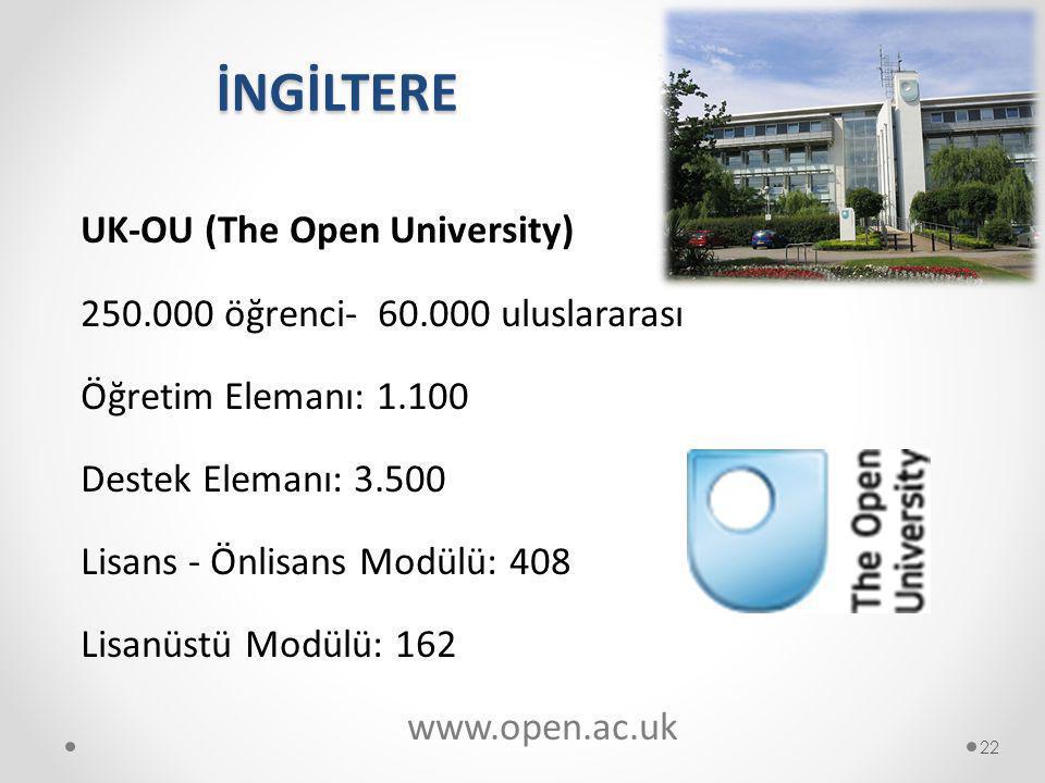 İNGİLTERE UK-OU (The Open University) 250.000 öğrenci- 60.000 uluslararası Öğretim Elemanı: 1.100 Destek Elemanı: 3.500 Lisans - Önlisans Modülü: 408