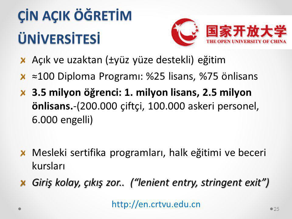 ÇİN AÇIK ÖĞRETİM ÜNİVERSİTESİ Açık ve uzaktan (±yüz yüze destekli) eğitim ≈100 Diploma Programı: %25 lisans, %75 önlisans 3.5 milyon öğrenci: 1. milyo