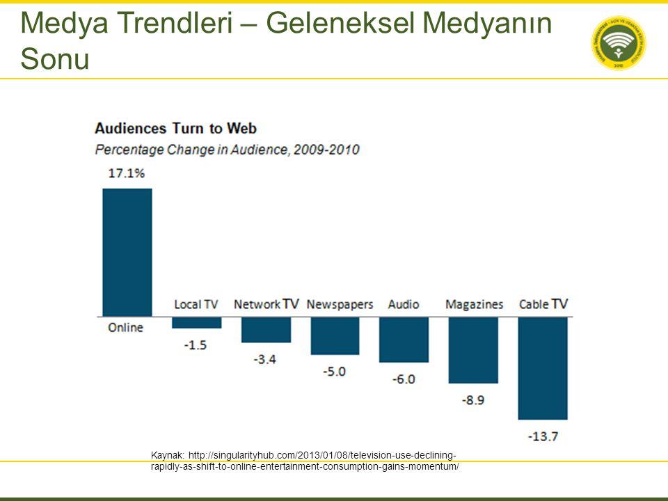 Medya Trendleri – Geleneksel Medyanın Sonu Kaynak: http://singularityhub.com/2013/01/08/television-use-declining- rapidly-as-shift-to-online-entertain