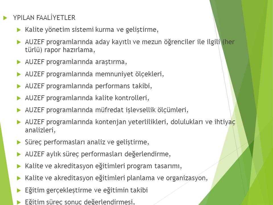  YPILAN FAALİYETLER  Kalite yönetim sistemi kurma ve geliştirme,  AUZEF programlarında aday kayıtlı ve mezun öğrenciler ile ilgili (her türlü) rapor hazırlama,  AUZEF programlarında araştırma,  AUZEF programlarında memnuniyet ölçekleri,  AUZEF programlarında performans takibi,  AUZEF programlarında kalite kontrolleri,  AUZEF programlarında müfredat işlevsellik ölçümleri,  AUZEF programlarında kontenjan yeterlilikleri, dolulukları ve ihtiyaç analizleri,  Süreç performasları analiz ve geliştirme,  AUZEF aylık süreç performasları değerlendirme,  Kalite ve akreditasyon eğitimleri program tasarımı,  Kalite ve akreditasyon eğitimleri planlama ve organizasyon,  Eğitim gerçekleştirme ve eğitimin takibi  Eğitim süreç sonuç değerlendirmesi,  Dokümantasyon hazırlama, takip ve iyileştirme