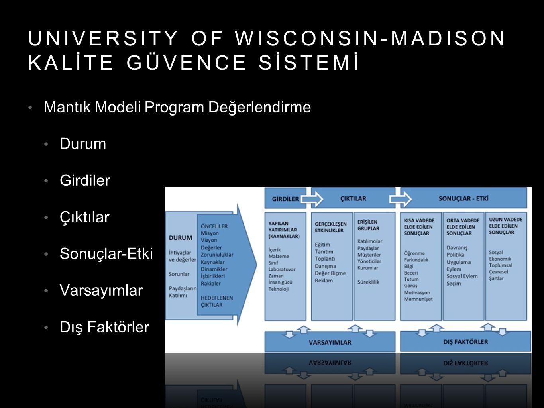 UNIVERSITY OF WISCONSIN-MADISON KALİTE GÜVENCE SİSTEMİ Mantık Modeli Program Değerlendirme Durum Girdiler Çıktılar Sonuçlar-Etki Varsayımlar Dış Faktö