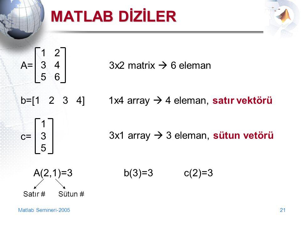 Matlab Semineri-200521 MATLAB DİZİLER 1 2 3 4 5 6 A=A=3x2 matrix  6 eleman b=[1 2 3 4]1x4 array  4 eleman, satır vektörü c= 135135 3x1 array  3 ele