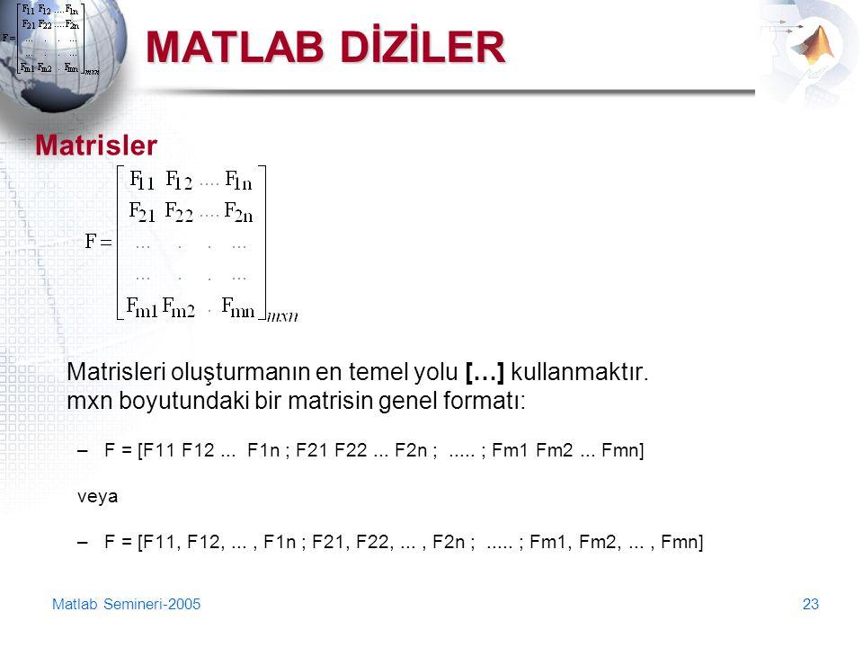 Matlab Semineri-200523 MATLAB DİZİLER Matrisler Matrisleri oluşturmanın en temel yolu […] kullanmaktır. mxn boyutundaki bir matrisin genel formatı: –F