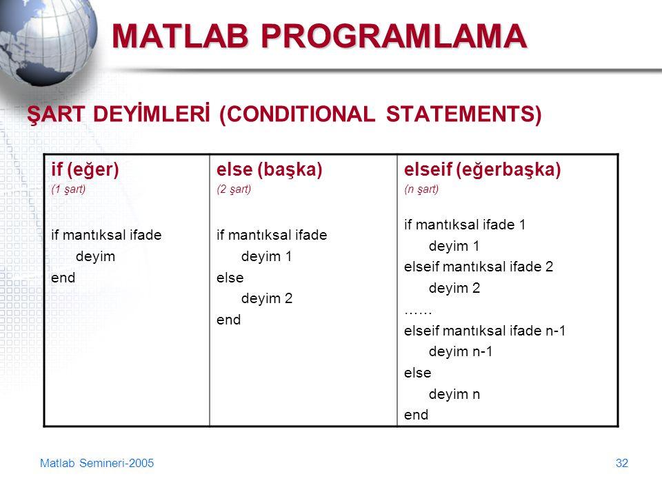 Matlab Semineri-200532 MATLAB PROGRAMLAMA ŞART DEYİMLERİ (CONDITIONAL STATEMENTS) if (eğer) (1 şart) if mantıksal ifade deyim end else (başka) (2 şart