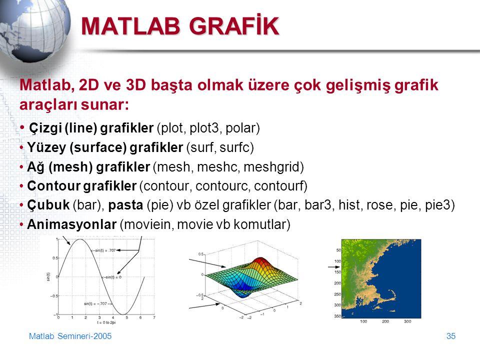 Matlab Semineri-200535 MATLAB GRAFİK Matlab, 2D ve 3D başta olmak üzere çok gelişmiş grafik araçları sunar: Çizgi (line) grafikler (plot, plot3, polar