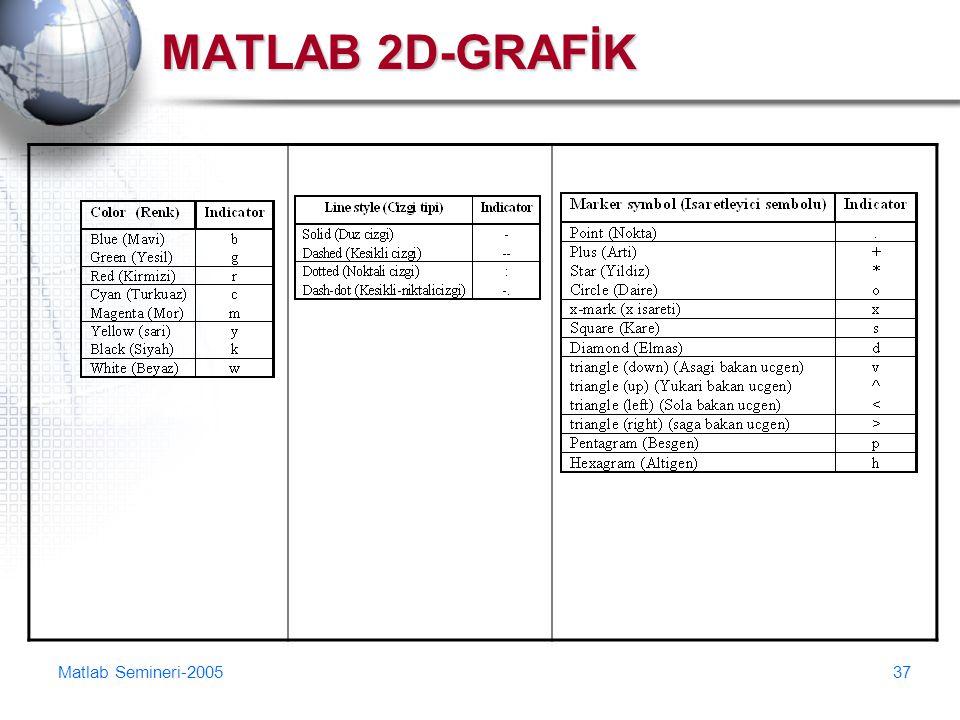 Matlab Semineri-200537 MATLAB 2D-GRAFİK