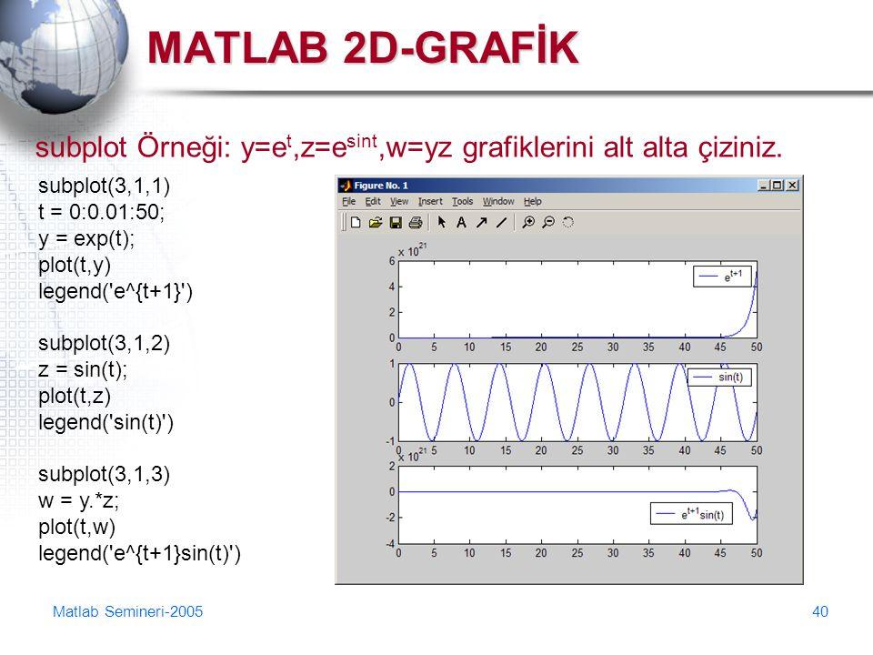 Matlab Semineri-200540 MATLAB 2D-GRAFİK subplot Örneği: y=e t,z=e sint,w=yz grafiklerini alt alta çiziniz. subplot(3,1,1) t = 0:0.01:50; y = exp(t); p