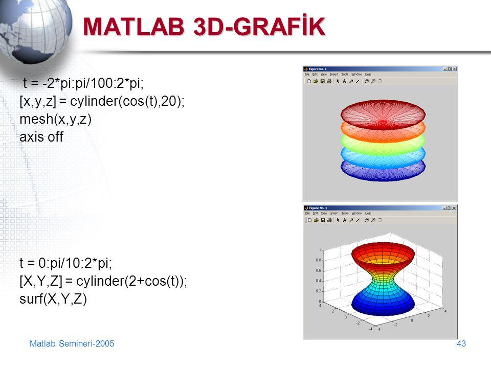Matlab Semineri-200543 MATLAB 3D-GRAFİK t = -2*pi:pi/100:2*pi; [x,y,z] = cylinder(cos(t),20); mesh(x,y,z) axis off t = 0:pi/10:2*pi; [X,Y,Z] = cylinde