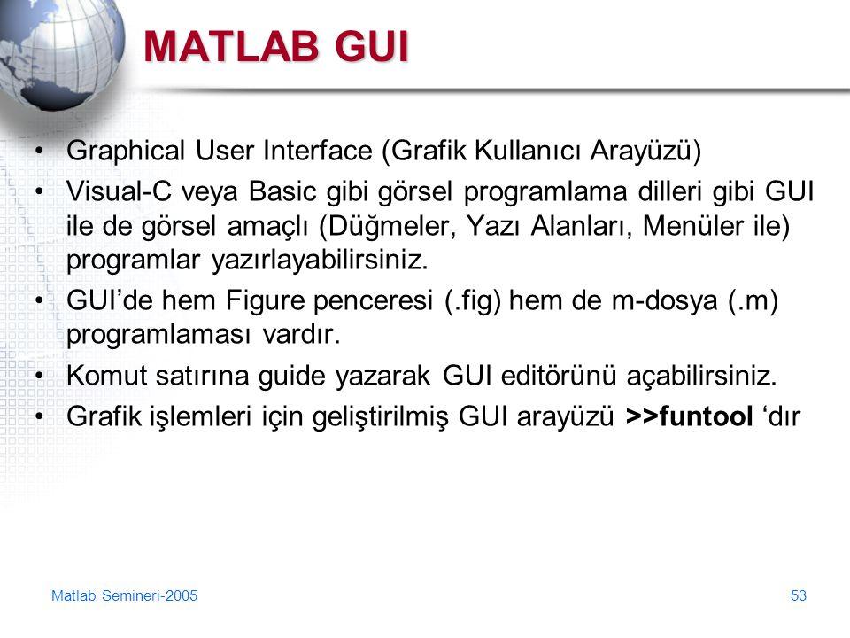 Matlab Semineri-200553 MATLAB GUI Graphical User Interface (Grafik Kullanıcı Arayüzü) Visual-C veya Basic gibi görsel programlama dilleri gibi GUI ile