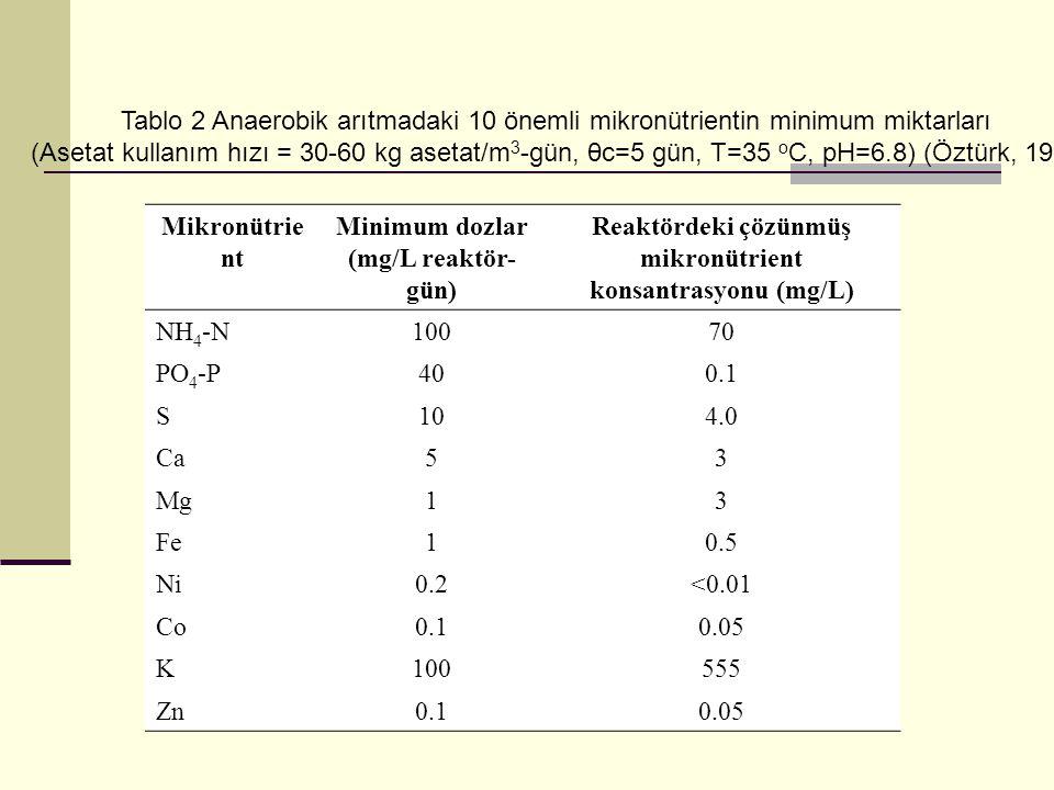 Tablo 2 Anaerobik arıtmadaki 10 önemli mikronütrientin minimum miktarları (Asetat kullanım hızı = 30-60 kg asetat/m 3 -gün, θc=5 gün, T=35 o C, pH=6.8