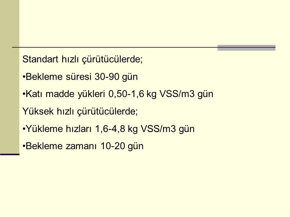 Standart hızlı çürütücülerde; Bekleme süresi 30-90 gün Katı madde yükleri 0,50-1,6 kg VSS/m3 gün Yüksek hızlı çürütücülerde; Yükleme hızları 1,6-4,8 k