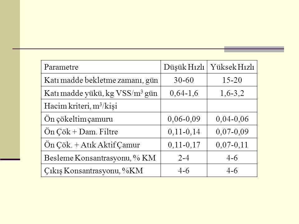 ParametreDüşük HızlıYüksek Hızlı Katı madde bekletme zamanı, gün30-6015-20 Katı madde yükü, kg VSS/m 3 gün0,64-1,61,6-3,2 Hacim kriteri, m 3 /kişi Ön