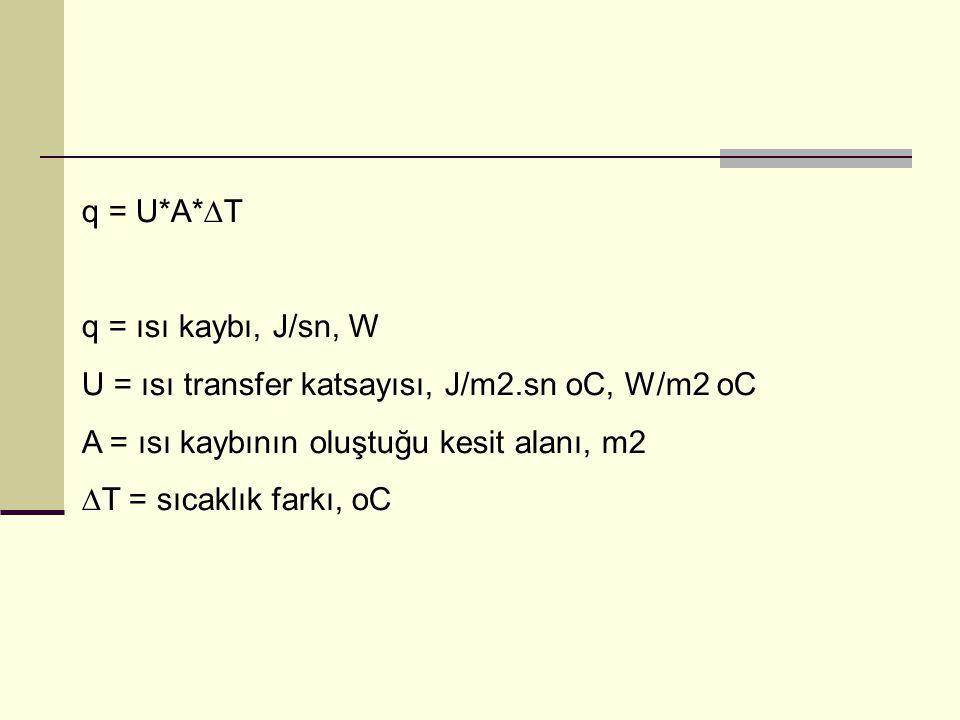 q = U*A*∆T q = ısı kaybı, J/sn, W U = ısı transfer katsayısı, J/m2.sn oC, W/m2 oC A = ısı kaybının oluştuğu kesit alanı, m2 ∆T = sıcaklık farkı, oC